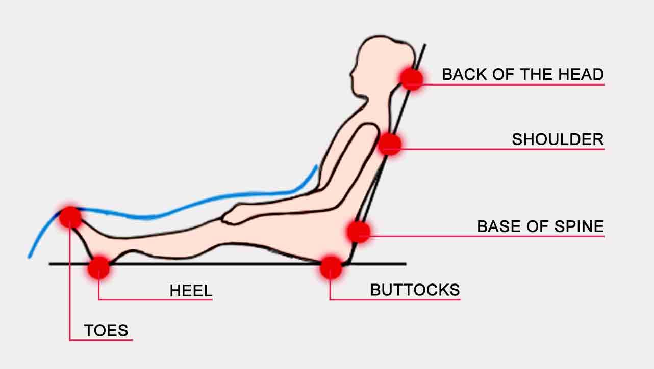 نواحی فشار در زخم بستر | مرکز پارسیان مهرپرور